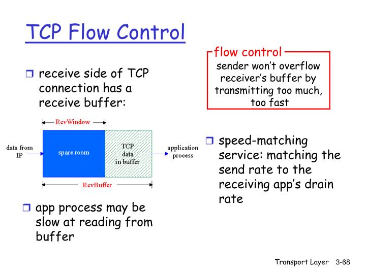 receive side of TCP connection has a receive buffer: