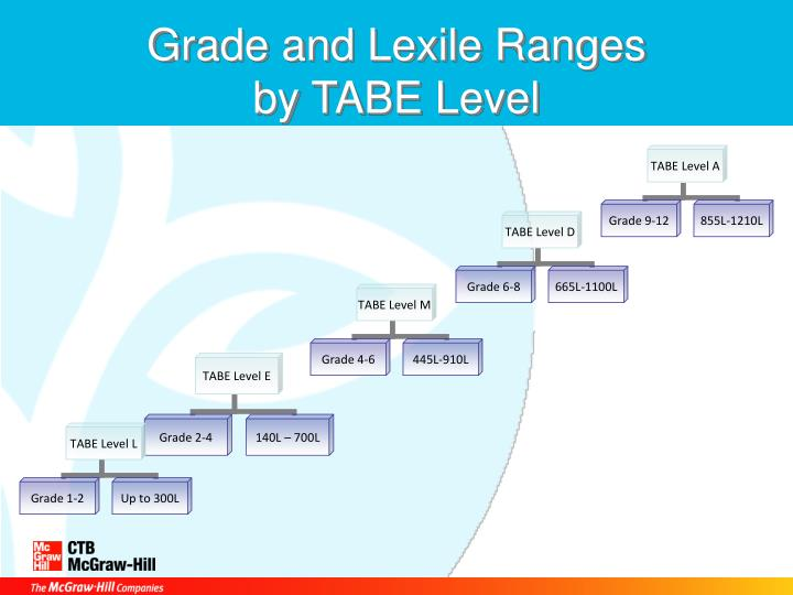 Grade and Lexile Ranges
