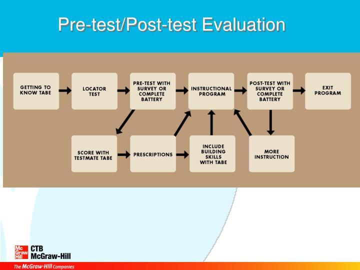 Pre-test/Post-test Evaluation