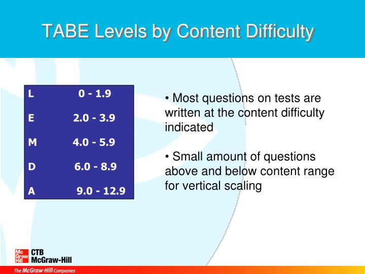TABE Levels by Content Difficulty