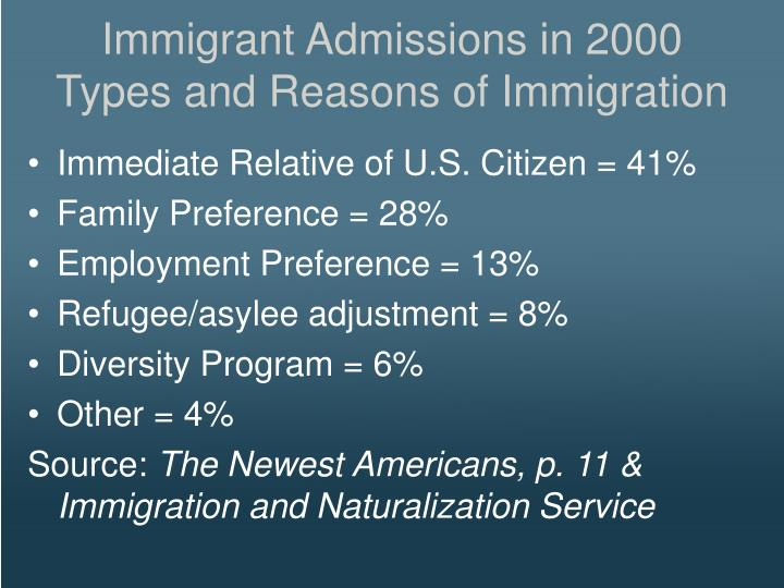 Immigrant Admissions in 2000