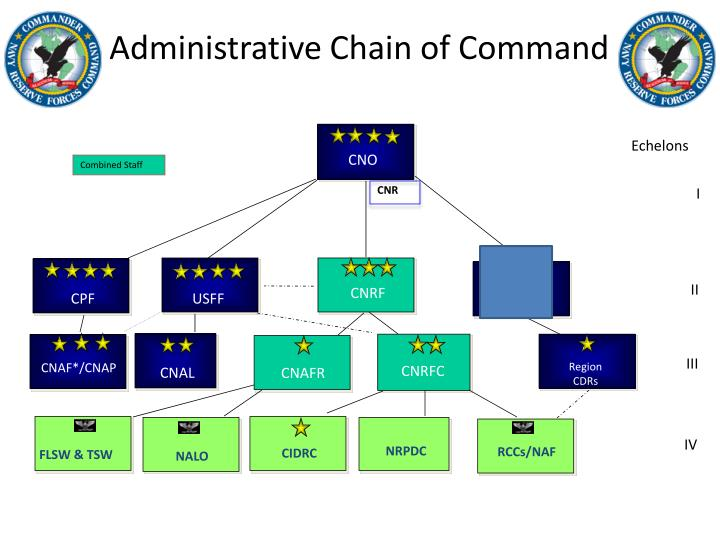 Administrative Chain of Command