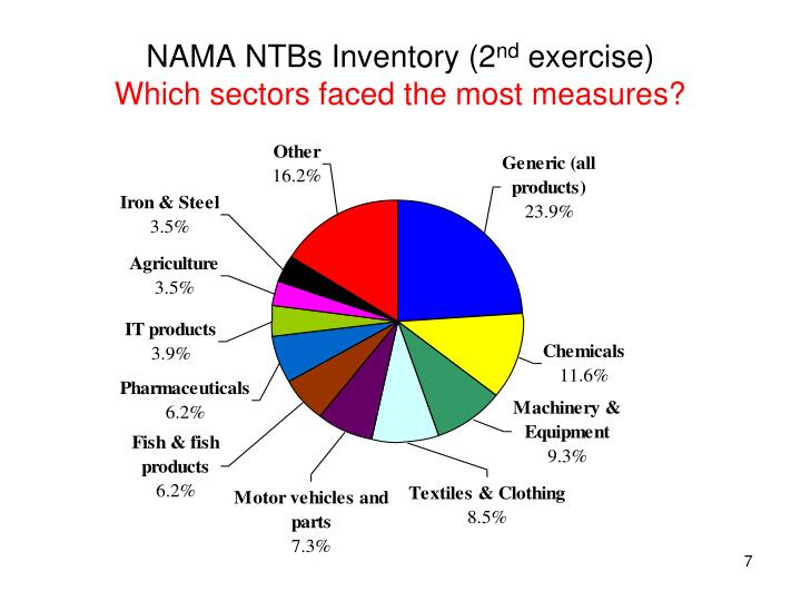 NAMA NTBs Inventory (2