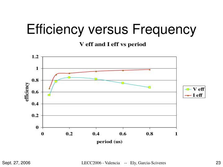 Efficiency versus Frequency