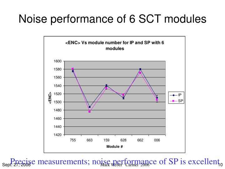 Noise performance of 6 SCT modules