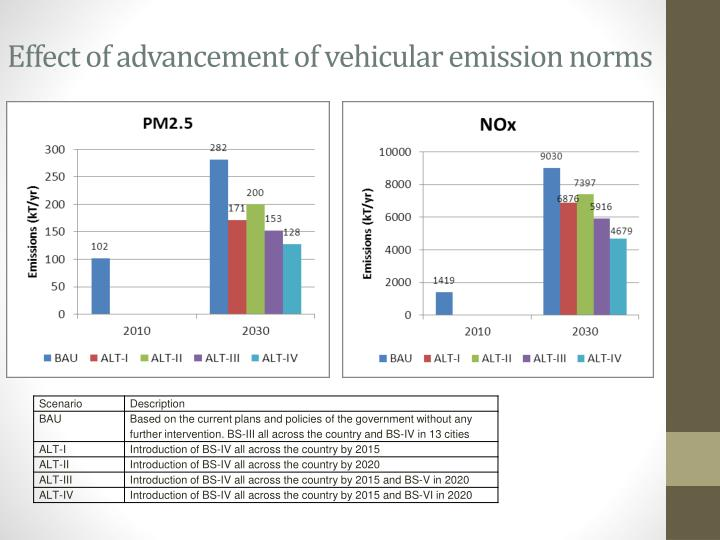 Effect of advancement of vehicular emission norms