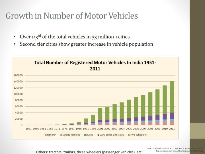 Growth in Number of Motor Vehicles