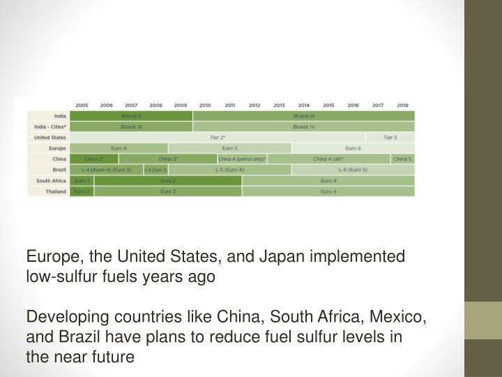 Europe, the United States, and Japan implemented low-sulfur fuels years ago