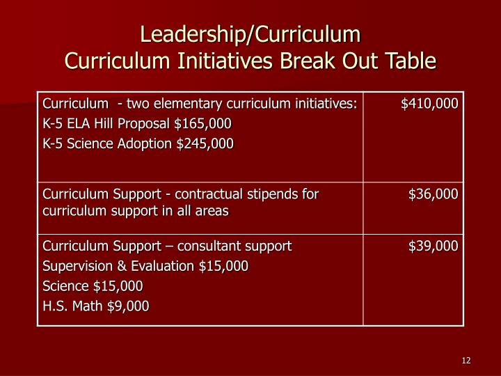 Leadership/Curriculum