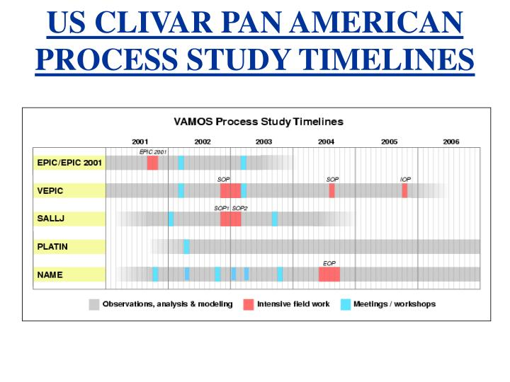 US CLIVAR PAN AMERICAN PROCESS STUDY TIMELINES