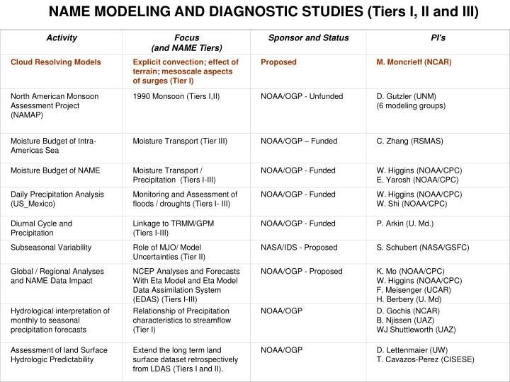 NAME MODELING AND DIAGNOSTIC STUDIES (Tiers I, II and III)