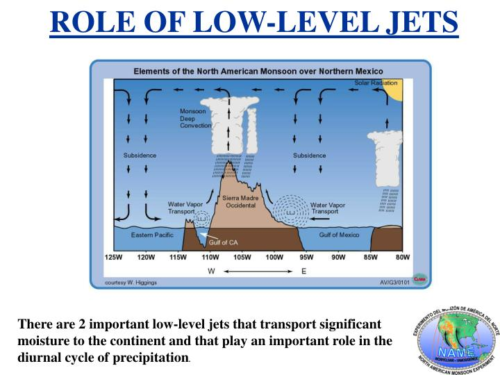 ROLE OF LOW-LEVEL JETS