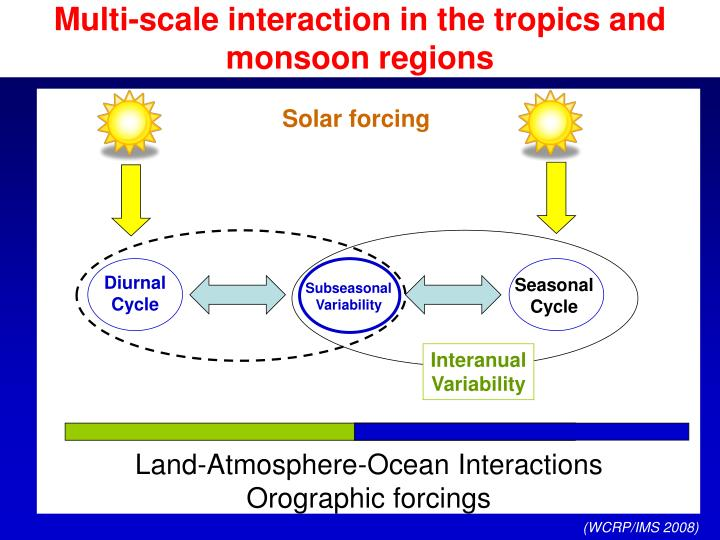 Multi-scale interaction in the tropics and monsoon regions