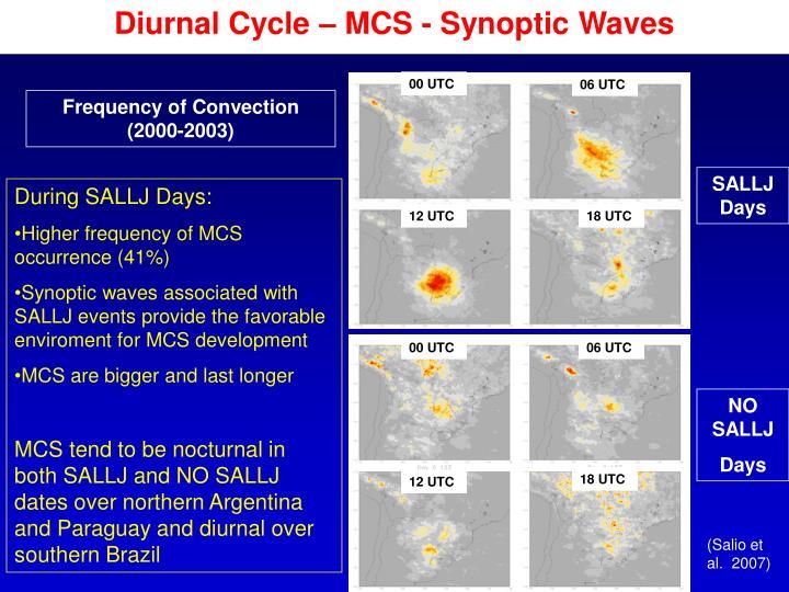 Diurnal Cycle – MCS - Synoptic Waves