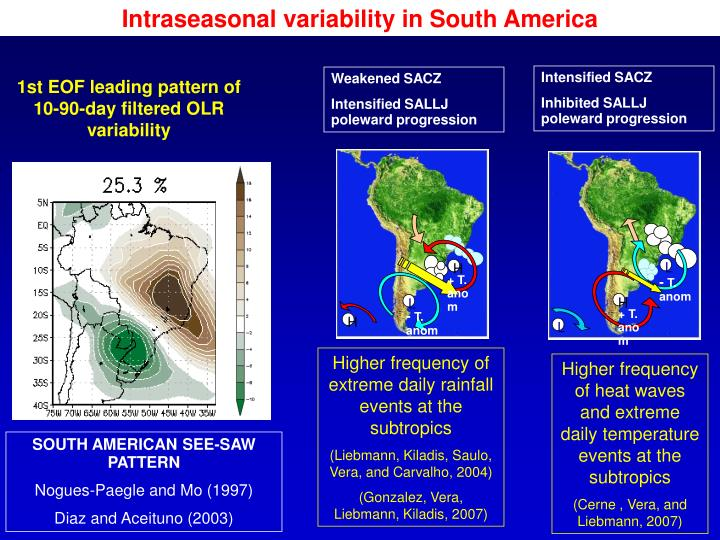 Intraseasonal variability in South America