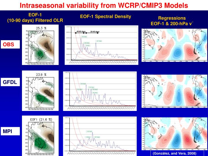 Intraseasonal variability from WCRP/CMIP3 Models