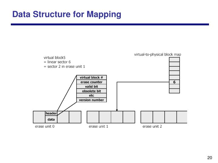 Data Structure for Mapping