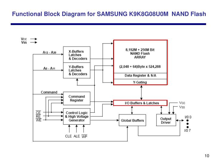 Functional Block Diagram for SAMSUNG K9K8G08U0M  NAND Flash