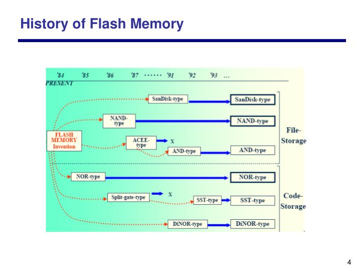History of Flash Memory
