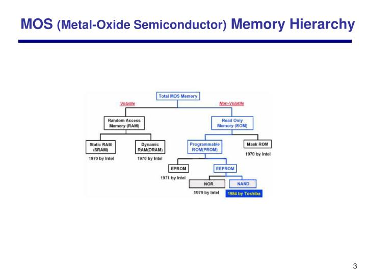 Mos metal oxide semiconductor memory hierarchy