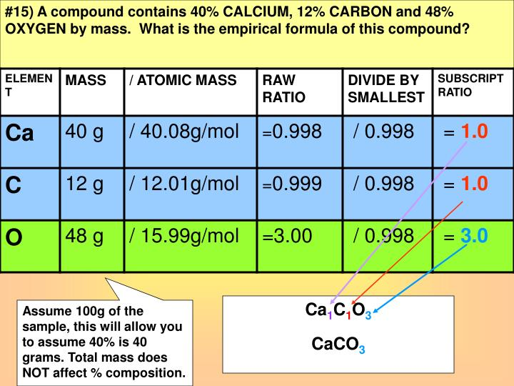 #15) A compound contains 40% CALCIUM, 12% CARBON and 48% OXYGEN by mass.  What is the empirical formula of this compound?