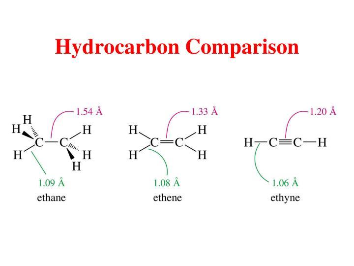 Hydrocarbon Comparison