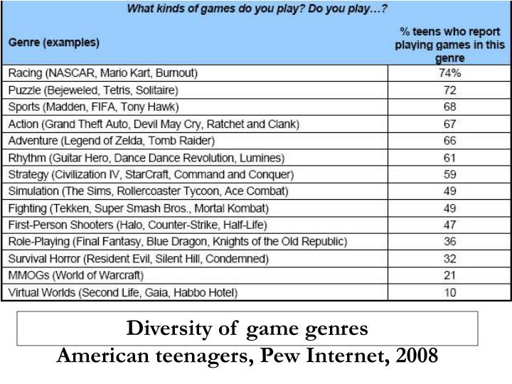 Diversity of game genres