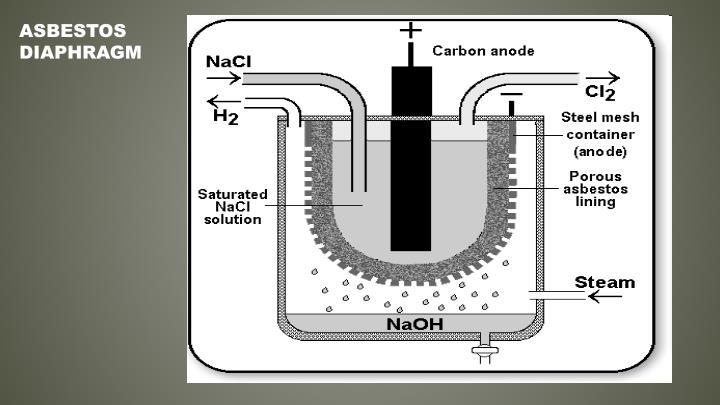 Asbestos Diaphragm