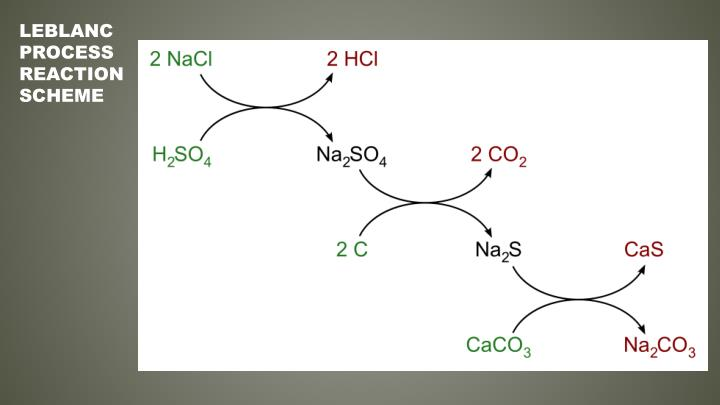 LeBlanc Process Reaction Scheme
