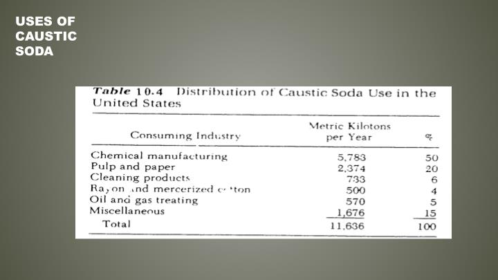 Uses of Caustic Soda
