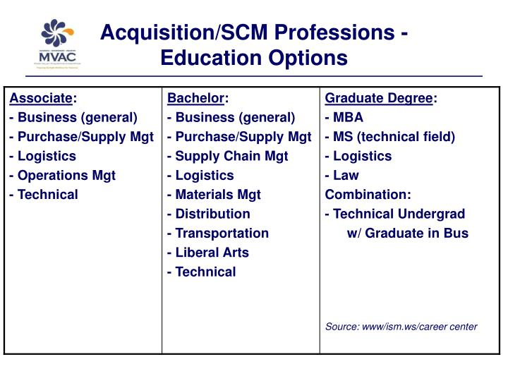 Acquisition/SCM Professions -