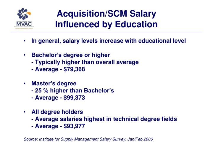 Acquisition/SCM Salary