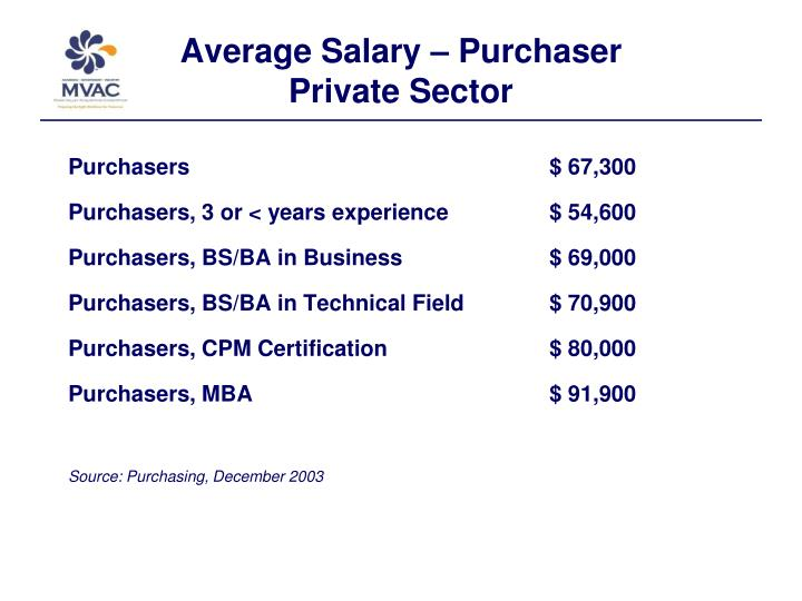 Average Salary – Purchaser