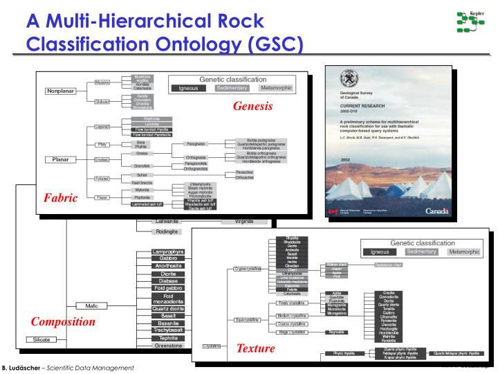 A Multi-Hierarchical Rock