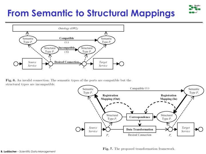 From Semantic to Structural Mappings
