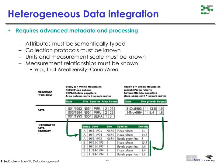 Heterogeneous Data integration