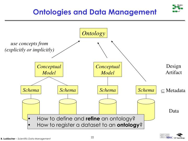 Ontologies and Data Management