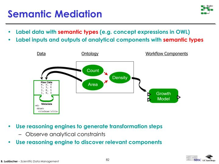 Semantic Mediation