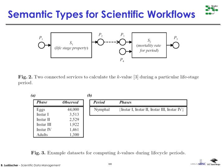Semantic Types for Scientific Workflows