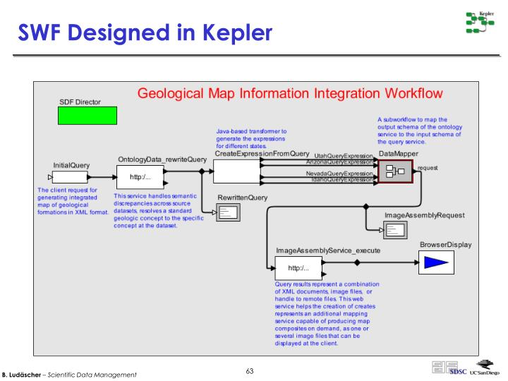 SWF Designed in Kepler
