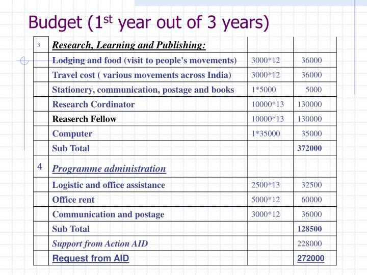 Budget (1