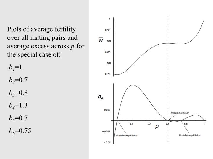 Plots of average fertility over all mating pairs and average excess across