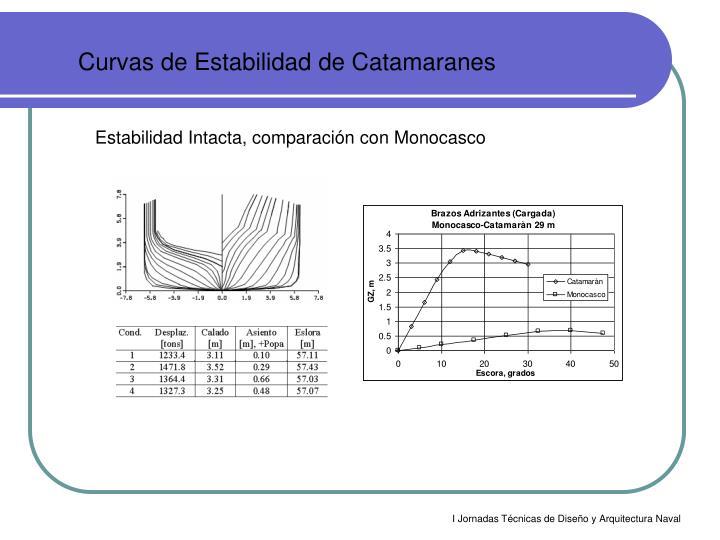 Curvas de Estabilidad de Catamaranes