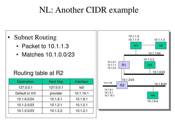 NL: Another CIDR example