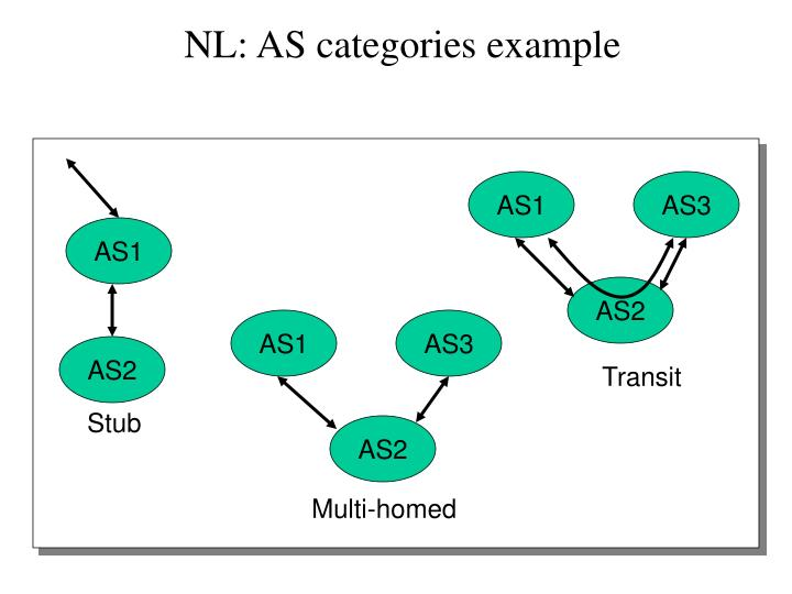 NL: AS categories example