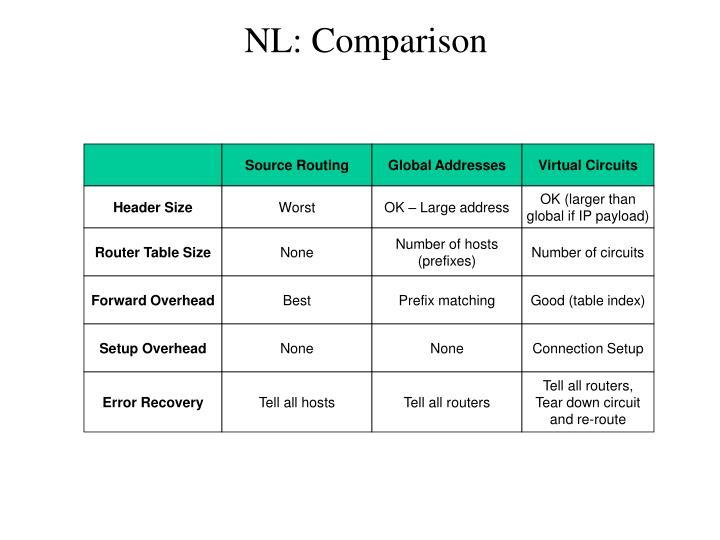 NL: Comparison