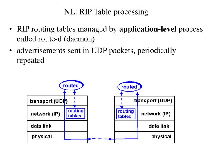 NL: RIP Table processing