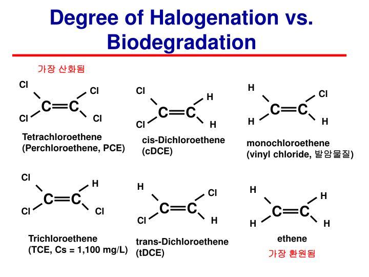 Degree of Halogenation vs. Biodegradation