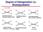 degree of halogenation vs biodegradation