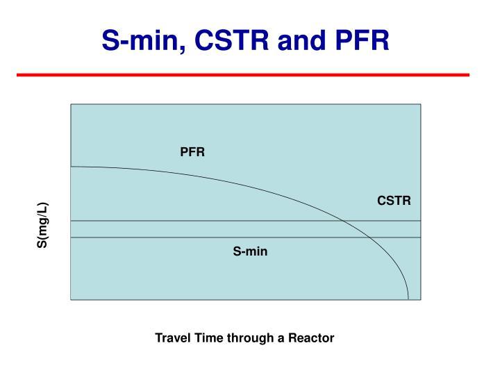 S-min, CSTR and PFR